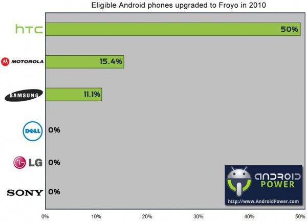 AndroidUpgradesManufacturers