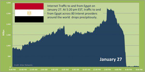 egypt-graph