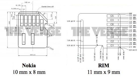 Propostas de nano-SIM da Nokia e RIM.