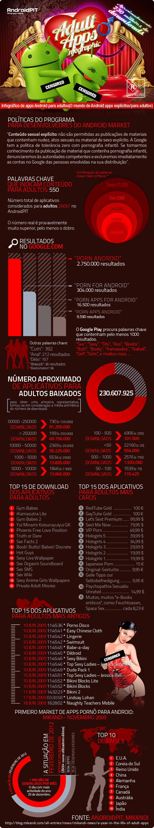 Infográfico de apps adultos.
