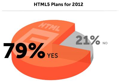 Todos querem HTML5!