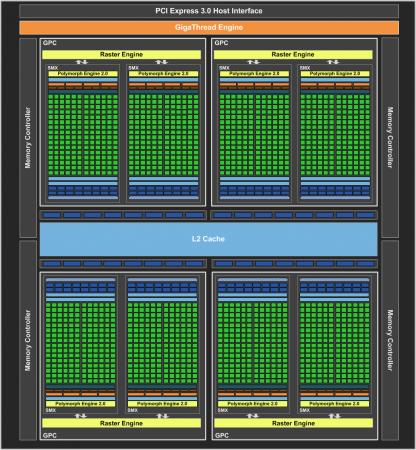 Arquitetura da GPU Kepler, da NVIDIA.