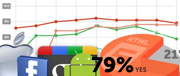 Resultado da pesquisa com desenvolvedores de apps móveis.