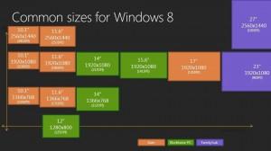 Tamanhos de tela no Windows 8.