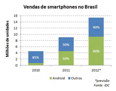 Participação do Android nas vendas de smartphones no Brasil. Fonte: IDC