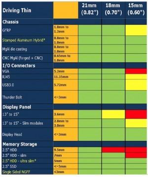 Tabela de especificações dos ultrabooks 1.