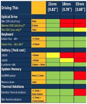 Tabela de especificações dos ultrabooks 2.