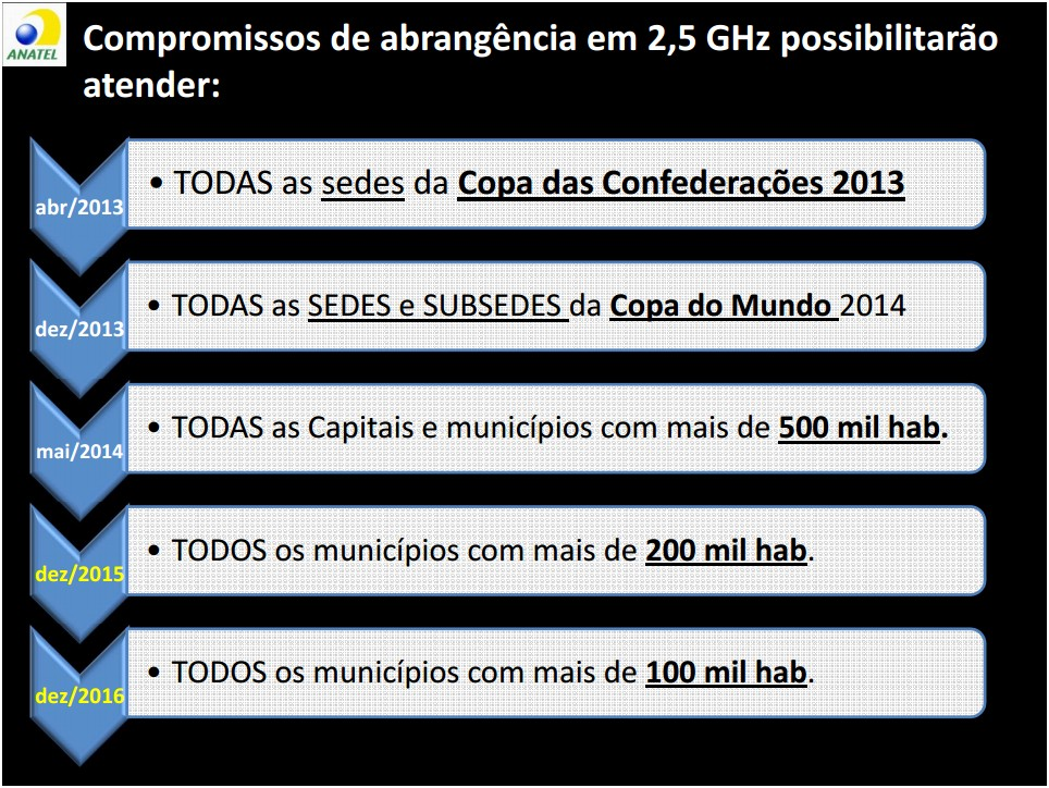 Cronograma do 4G no Brasil.