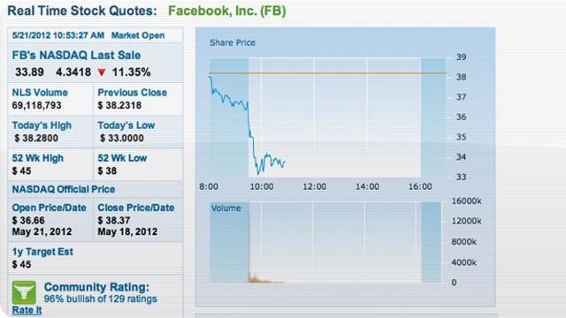 Ações do Facebook em queda.