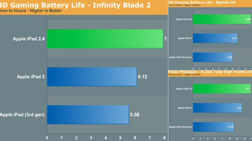 iPad 2,4 tem a melhor bateria.