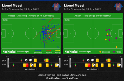 Messi final3rd takeons