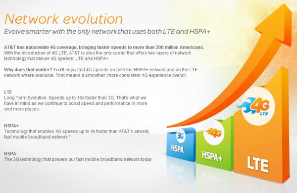 O 4G da AT&T é dividido em dois.