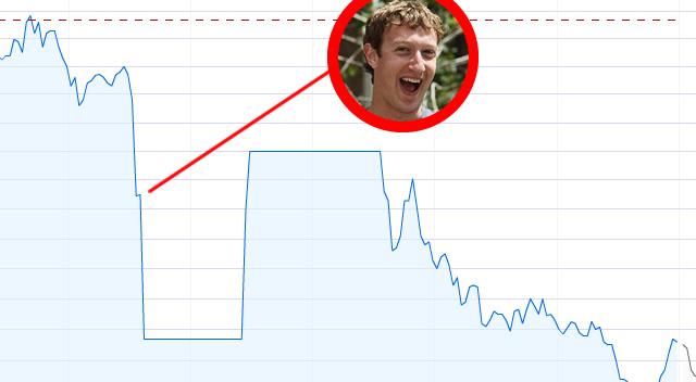 Ações da Zynga foram suspensas por causa do Facebook.