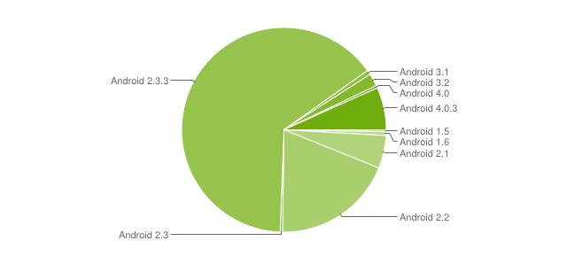 Android por versões até 1o. de junho