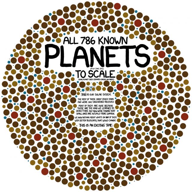 Todos os 786 planetas que conhecemos em uma só imagem