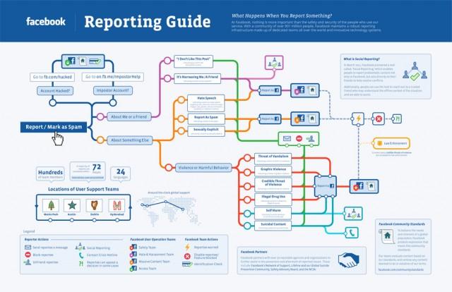 O que acontece com conteúdo reportado no Facebook?