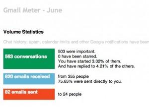 Gmail Meter.