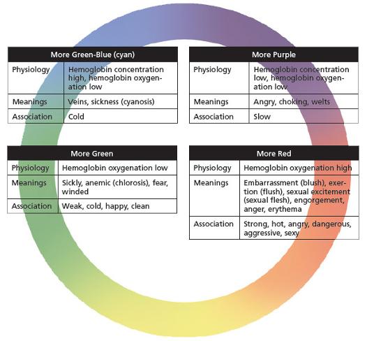 Tabela de cores para os óculos O2Amp da 2AI