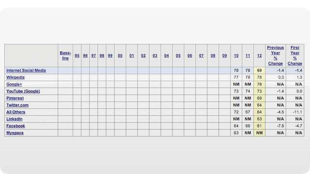 Tabela social.