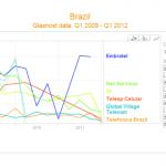 Traffic shaping no Brasil