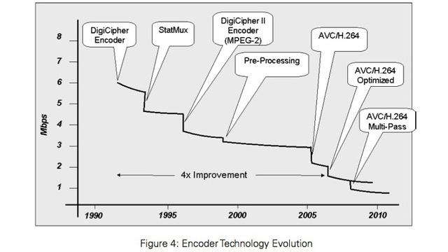Evolução dos CODECs.