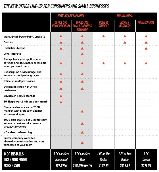 Tabela de recursos e preços do Office 2013.