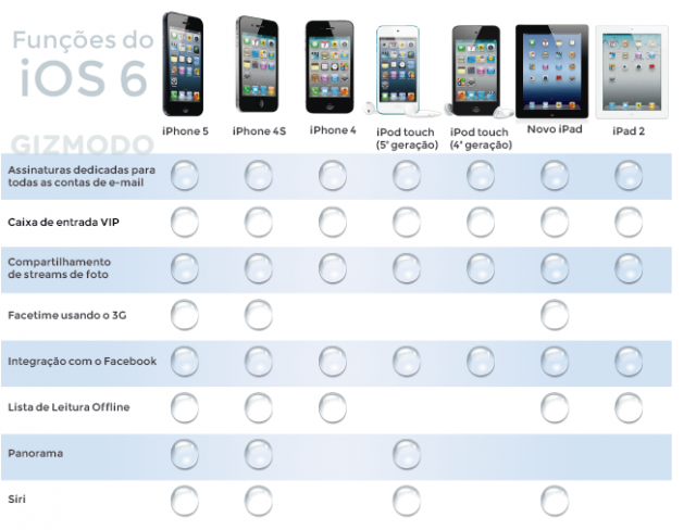 Tabela comparativa do iOS 6 em iOS devices.