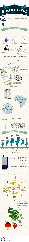 Infográfico sobre Smart Grids.