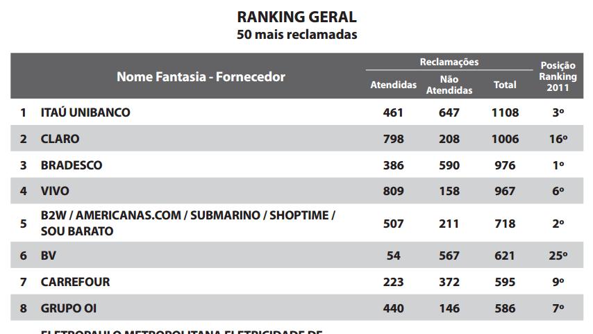 ranking-procon-2012
