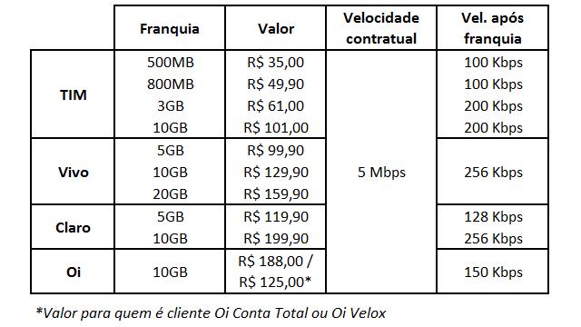 planos-4g-modem