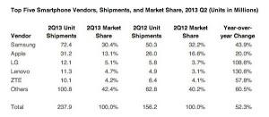 idc-smartphones-q2-2013