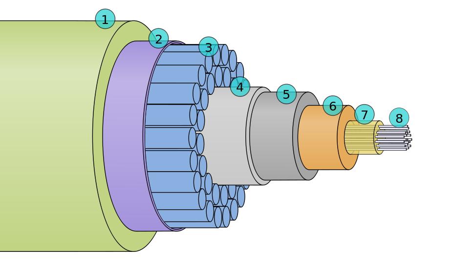 1 - polietileno; 2 - filme boPET; 3 - cabos de aço; 4 - alumínio; 5 - policarbonato; 6 - tubo de cobre ou alumínio; 7 - vaselina; 8 - fibras ópticas