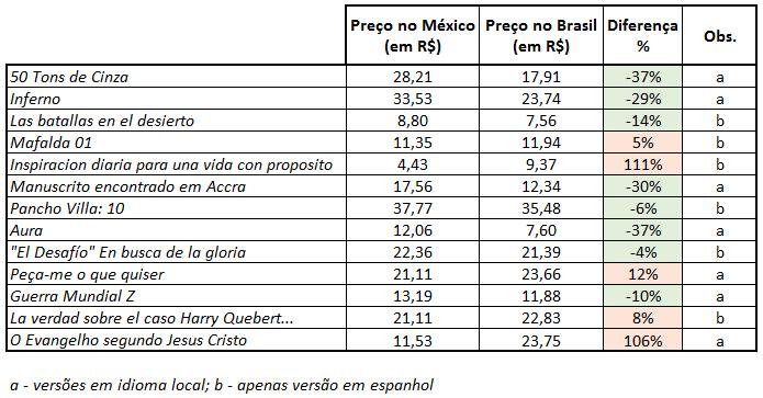 amazon mexico brasil