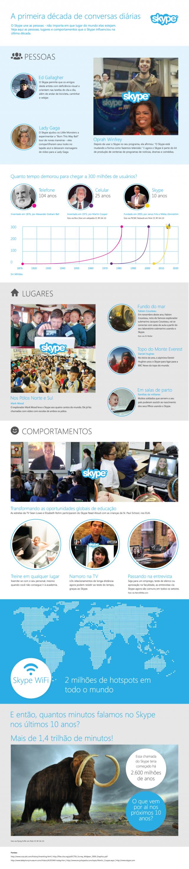 10 anos de Skype.