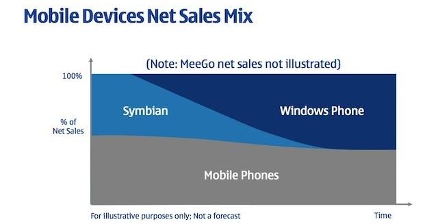nokia symbian windows phone 2011