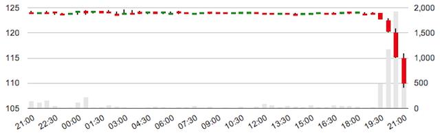 grafico bitcoin silk road