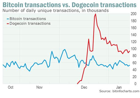btc doge transactions