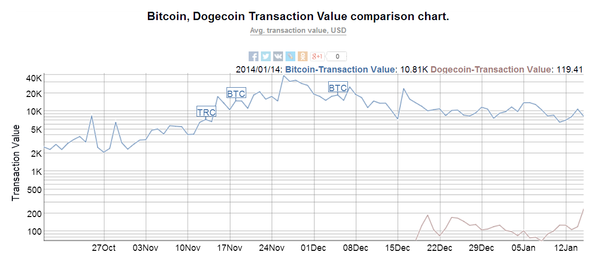 btc doge value