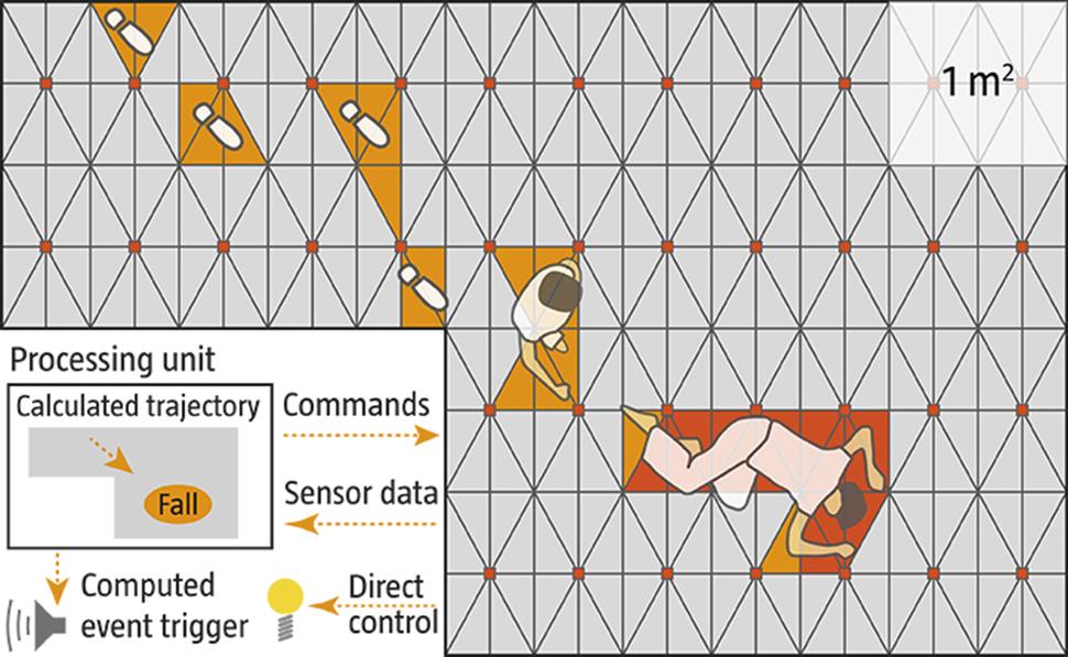 Electronic Floor Sensors (2)