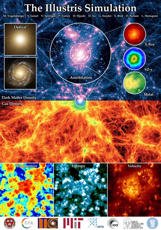 Cientistas criam a mais gigantesca simulação do universo já feita