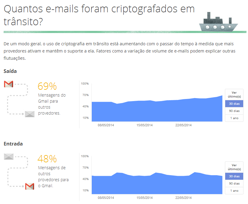gmail criptografia transito