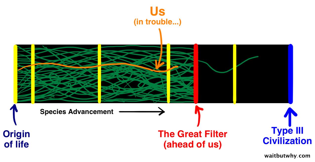 O Paradoxo de Fermi: onde é que estão as outras Terras?