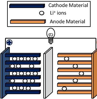 Como funciona uma bateria de íon de lítio