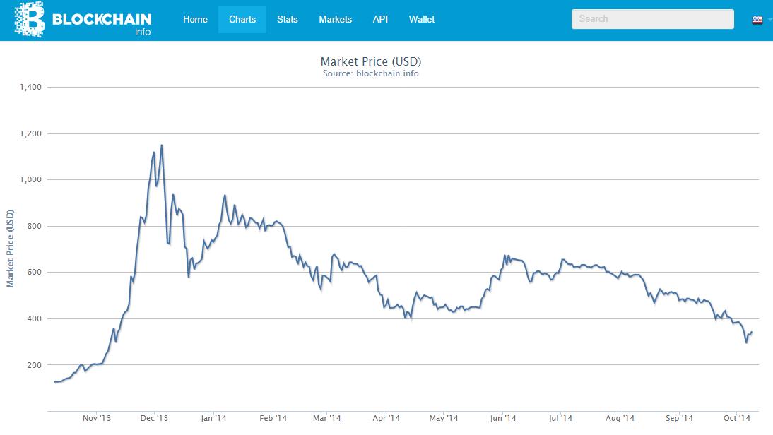 bitcoin preco outubro 2014
