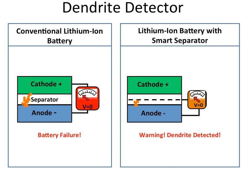 O novo sistema de alarme das baterias.
