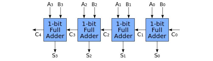 Como funcionam os chips de computador (2)