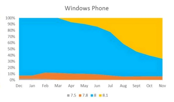 Tendencias do Windows Phone (1)