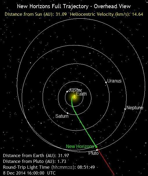 Trajetoria da New Horizons ate Plutao