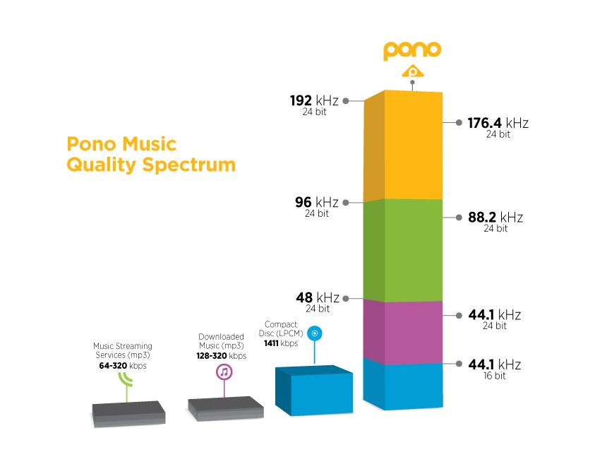 Grafico de qualidade da Pono