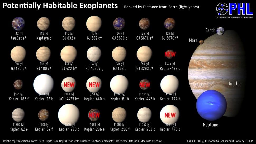 Planetas potencialmente habitaveis
